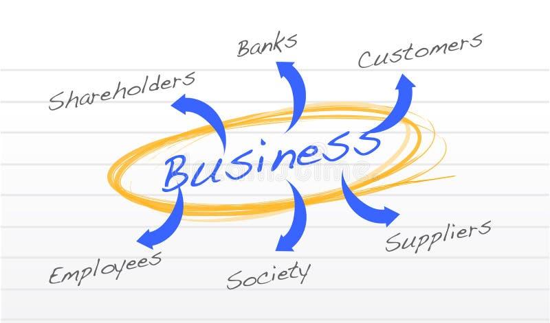 Relacionamento do diagrama do negócio com empresa ilustração royalty free