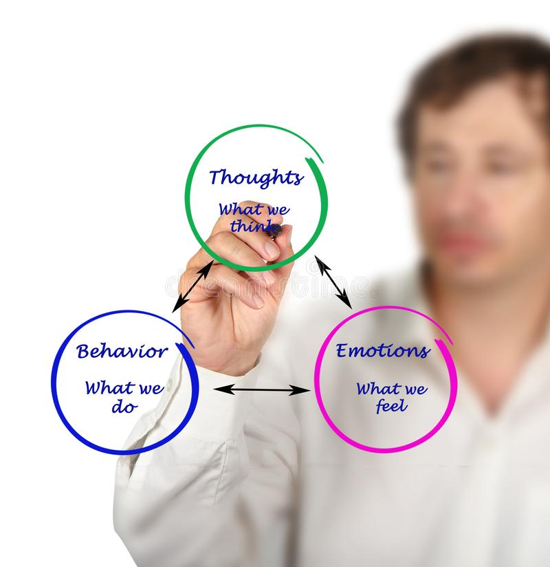 Relacionamento entre a cognição, as emoções, e o comportamento foto de stock