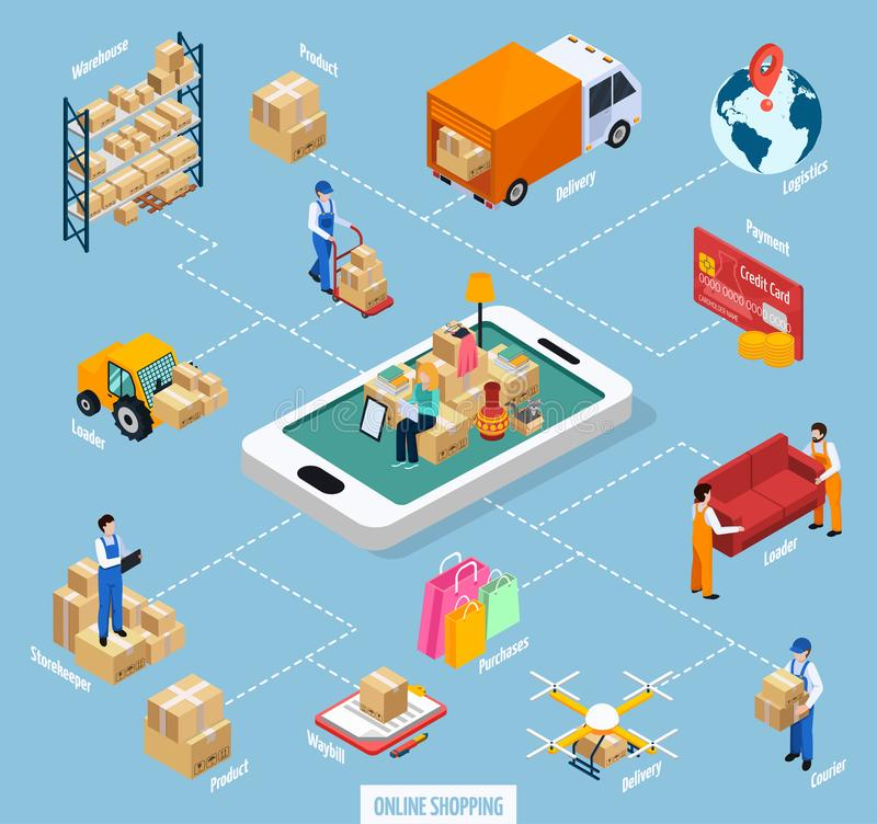Relocation Service Online Shopping Flowchart. Including client with stuffs at mobile device, truck, products isometric vector illustration royalty free illustration