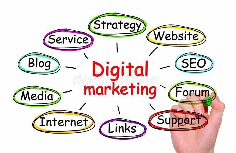 Remettez écrire le marketing de Digital avec le marqueur sur le panneau transparent de chiffon photos stock