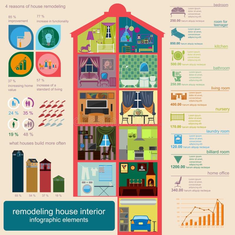 Remodeling дома infographic Установленные внутренние элементы для создаваться иллюстрация штока