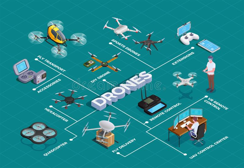 Drones Quadrocopters Isometric Flowchart. Remote controlled quadrocopters hexacopter drones as transport delivery sport coaches surveiling devices accessories stock illustration