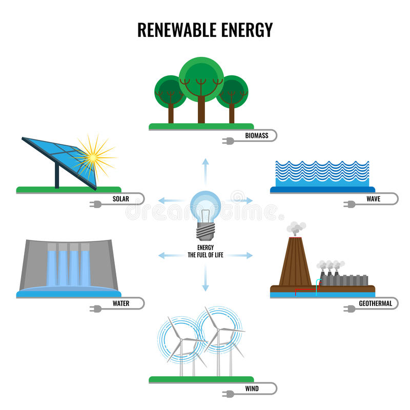 Renewable energy colorful signs vector poster on white vector illustration