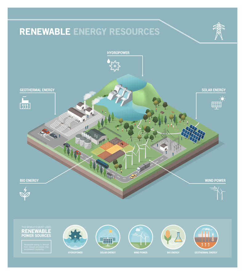Renewable energy resources royalty free illustration