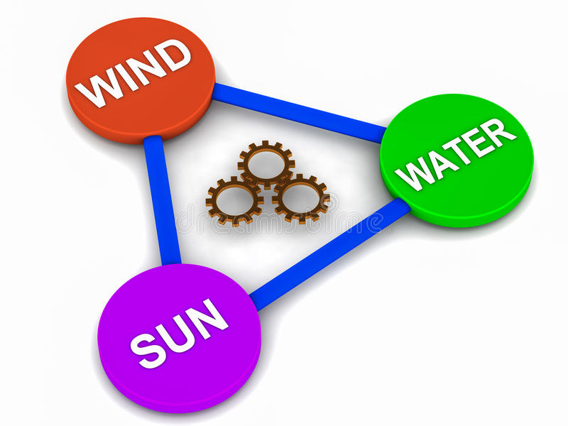 Renewable energy sources. Sun water wind in a triangle vector illustration