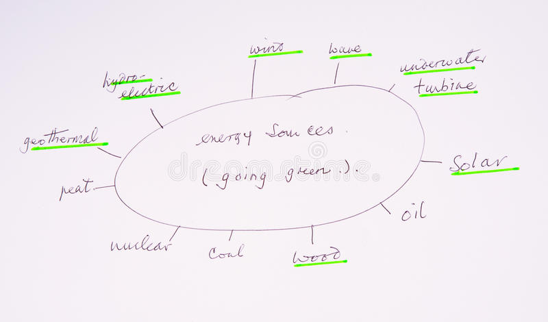 Renewable energy sources: going green. An image of a diagram showing most energy sources but with renewable sources underlined in green royalty free stock photography