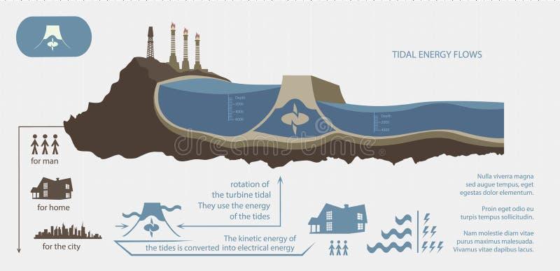 Renewable energy from tidal energy illustrated stock illustration