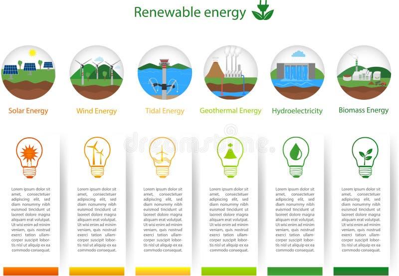 Renewable energy types royalty free illustration