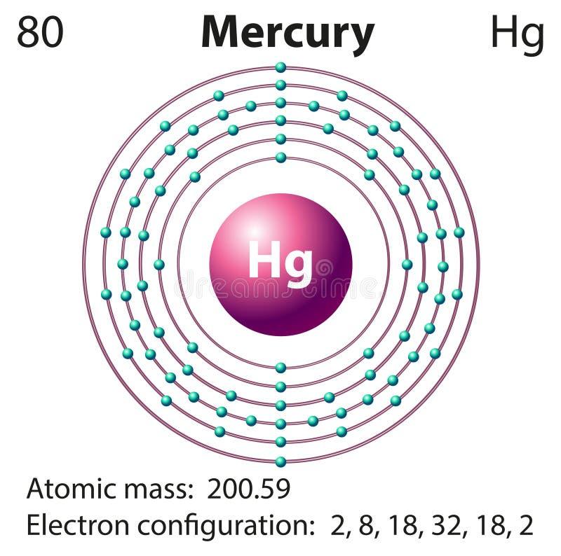 Représentation de diagramme du mercure d'élément illustration libre de droits