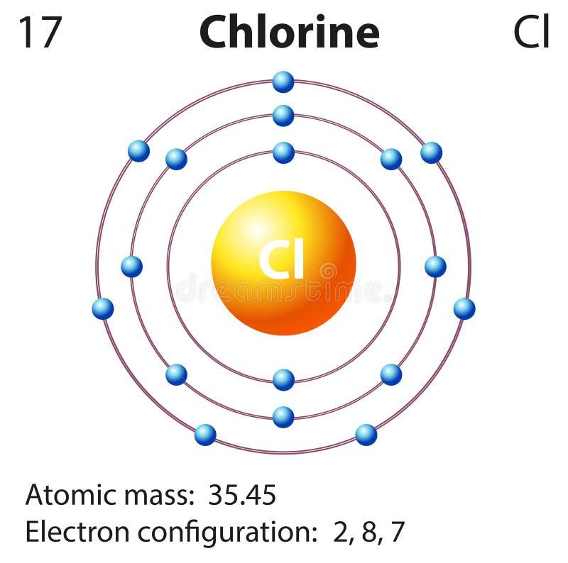 Representación del diagrama del cloro del elemento stock de ilustración
