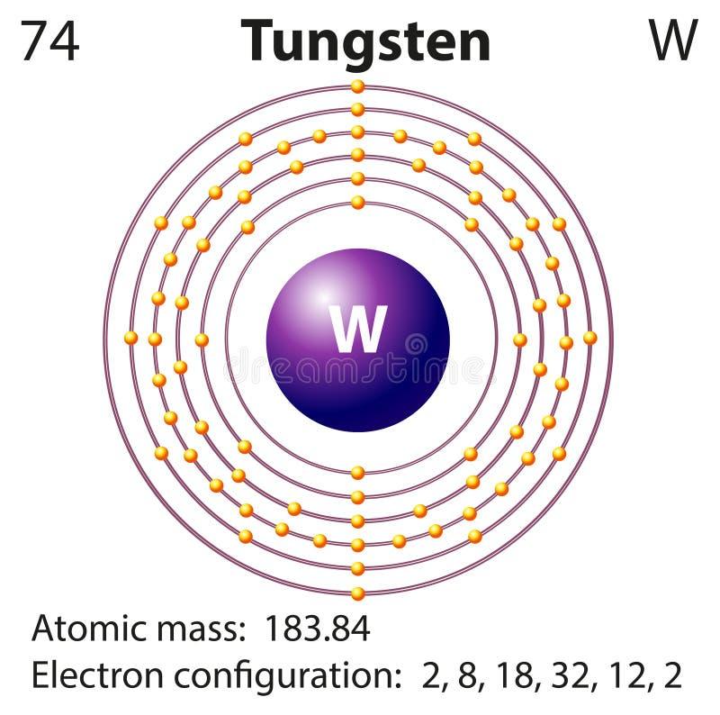 Representación del diagrama del tungsteno del elemento libre illustration