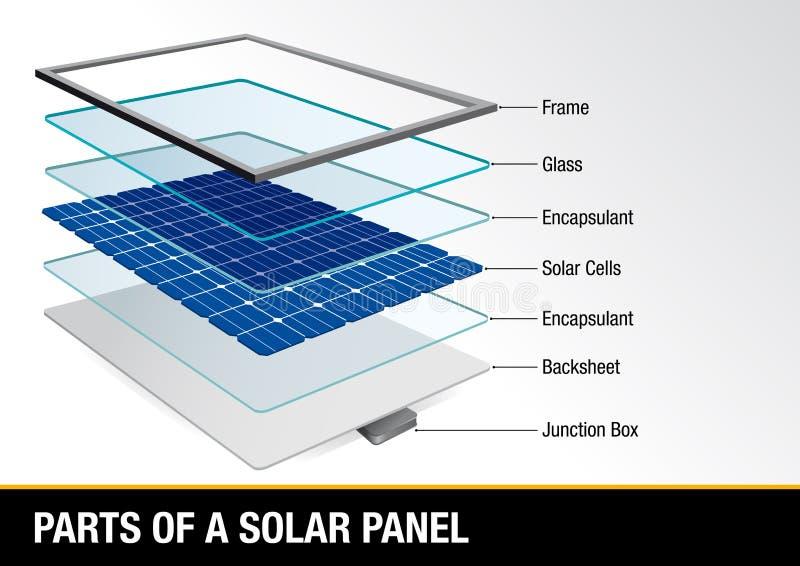 Represente graficamente mostrar partes de um painel solar - energia renovável ilustração royalty free