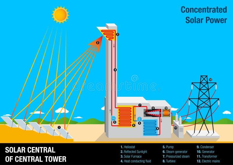Represente la ilustración gráficamente de la operación de una CENTRAL SOLAR DE LA TORRE CENTRAL ilustración del vector