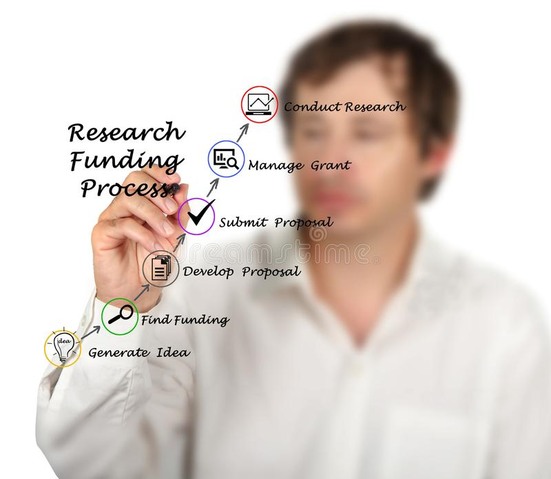 Research Funding process. Diagram of Research Funding process royalty free stock photo