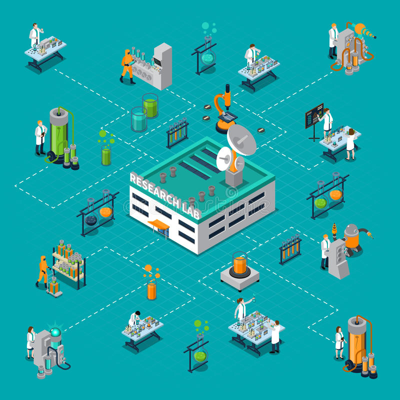 Research Laboratory Isometric Flowchart. With science and scientists symbols vector illustration stock illustration