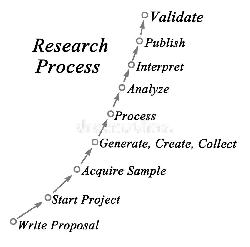 Research Process vector illustration