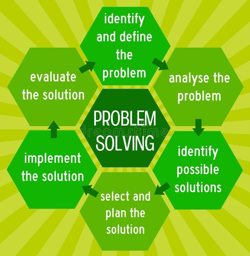 Resolução de problemas ilustração stock