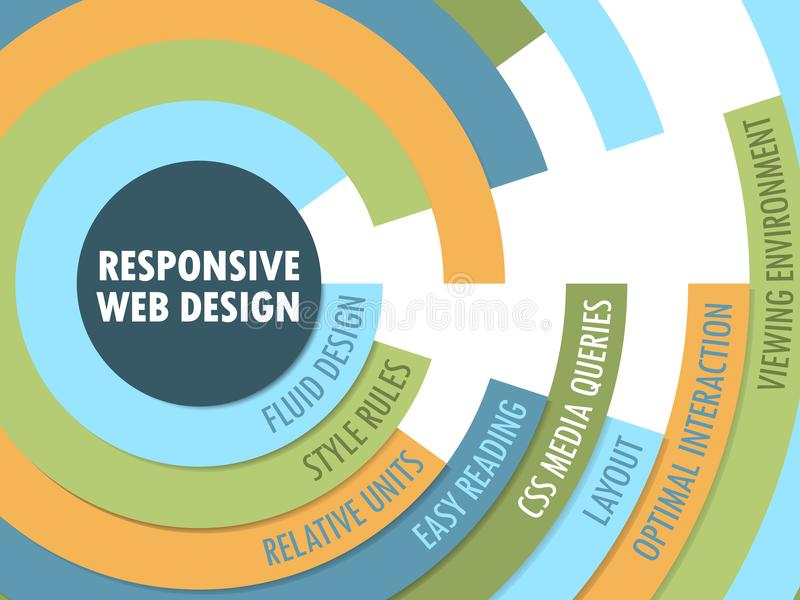 RESPONSIVE WEB DESIGN Radial Format Tag Cloud. Tag cloud on the theme of `RESPONSIVE WEB DESIGN` in a radial format with 8 relevant keywords. Vector. Blue royalty free illustration