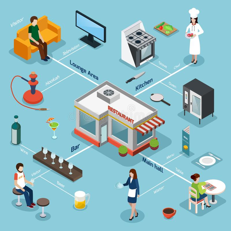 Restaurant Facilities Equipment Isometric Flowchart. Restaurant facilities equipment and service isometric flowchart with kitchen bar and lounge area background stock illustration