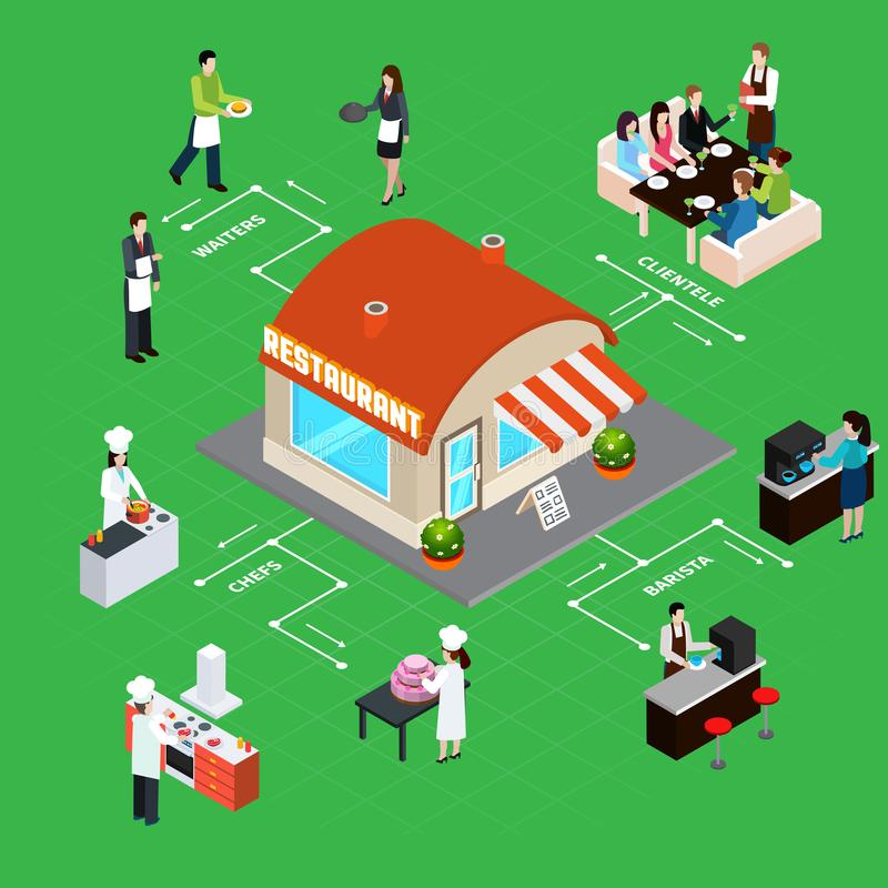 Restaurant Isometric Flowchart. Restaurant building with staff and clientele interior elements isometric flowchart on green background vector illustration stock illustration