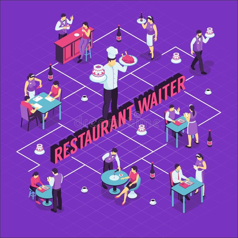 Restaurant Waiter Isometric Flowchart. Restaurant waiter during work and visitors at tables isometric flowchart on purple background vector illustration stock illustration
