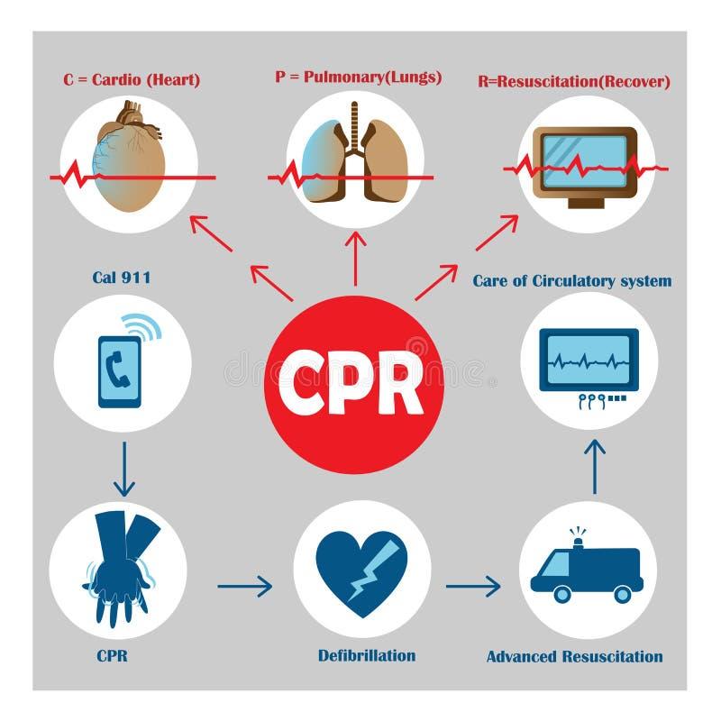 Resuscitation cpr ilustracja wektor