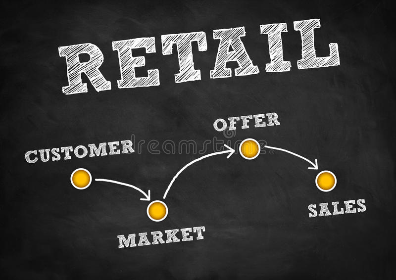 Retail. Customer strategy concept written on chalkboard royalty free stock images