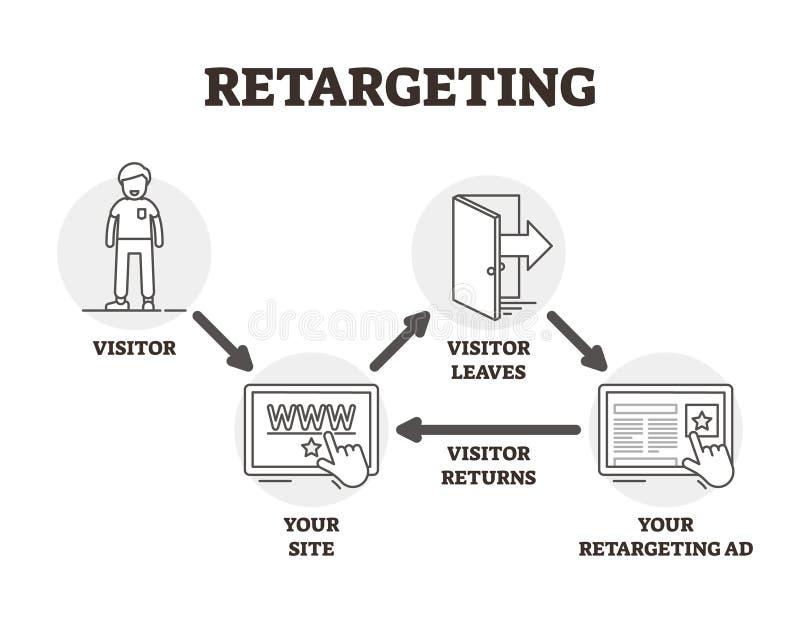 Retargeting av vektorillustrationen Skisserad annonsering marknadsföra teknik royaltyfri illustrationer