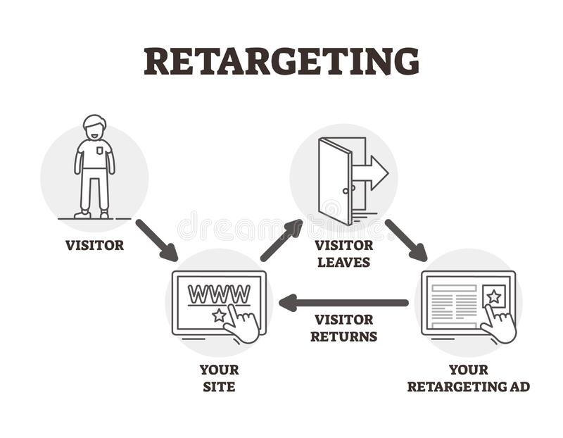 Retargeting Vektorillustration Umrissen, vermarktende Technik annoncierend lizenzfreie abbildung