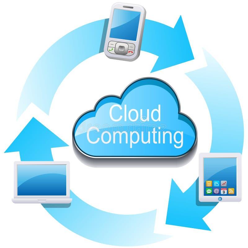 Rete di computazione della nube