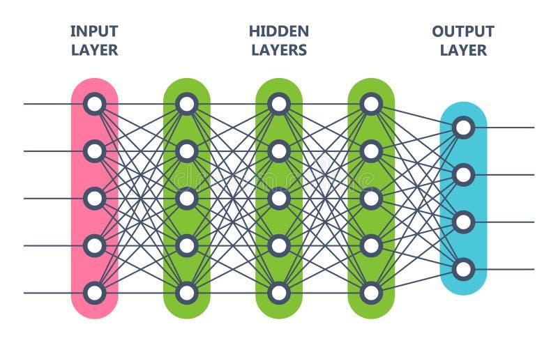 Rete neurale Concetto di intelligenza artificiale Rete del neurone del computer royalty illustrazione gratis