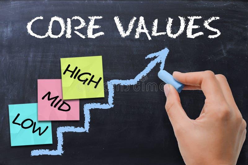 Retire o núcleo de conceito dos valores escrito à mão com giz e notas pegajosas na escada fotografia de stock royalty free