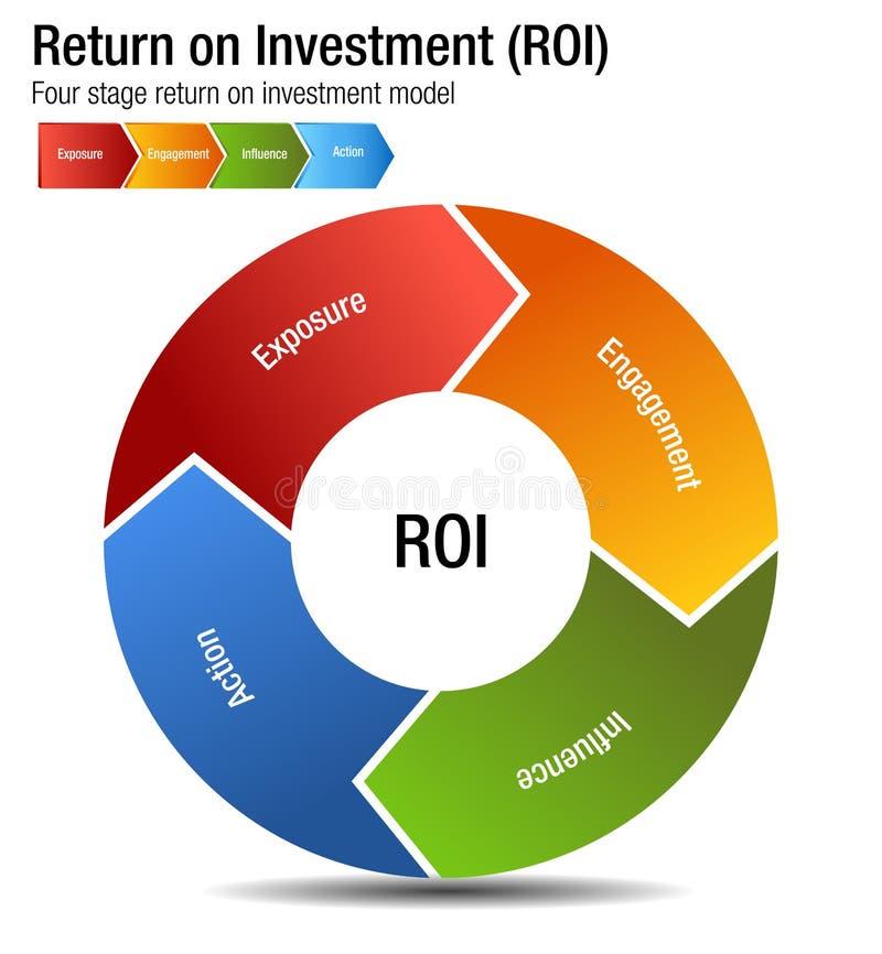 Retorno sobre o investimento ROI Exposure Engagment Influence Action Cha ilustração do vetor
