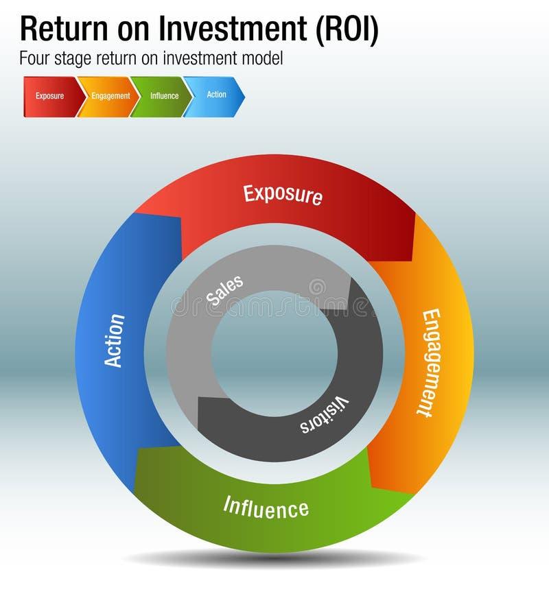Retorno sobre o investimento ROI Exposure Engagment Influence Action Cha ilustração stock