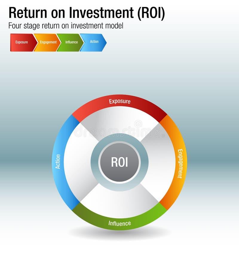 Retorno sobre o investimento ROI Exposure Engagment Influence Action Cha ilustração royalty free
