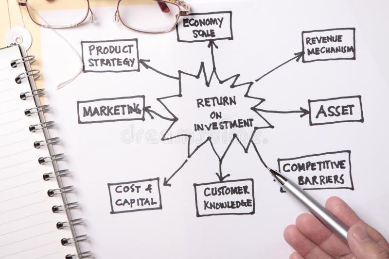 Retour sur investissement photo libre de droits