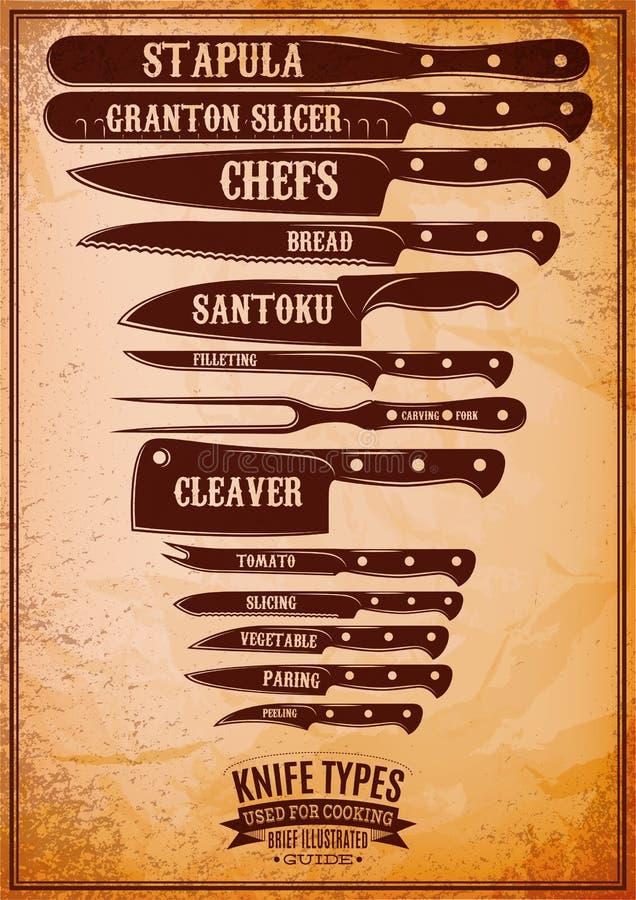 Retro affisch med uppsättningen av olika typer av knivar vektor illustrationer