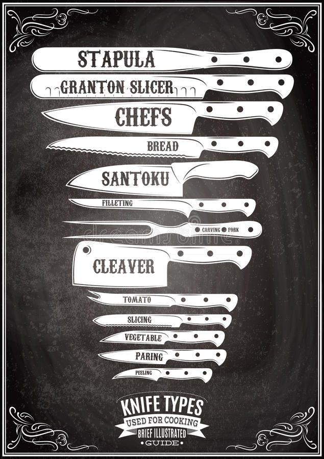 Retro affisch med uppsättningen av olika typer av knivar royaltyfri illustrationer