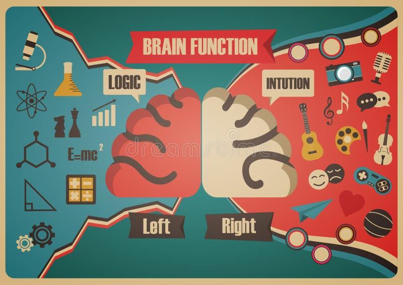 Retro hjärnfunktionsdiagram stock illustrationer