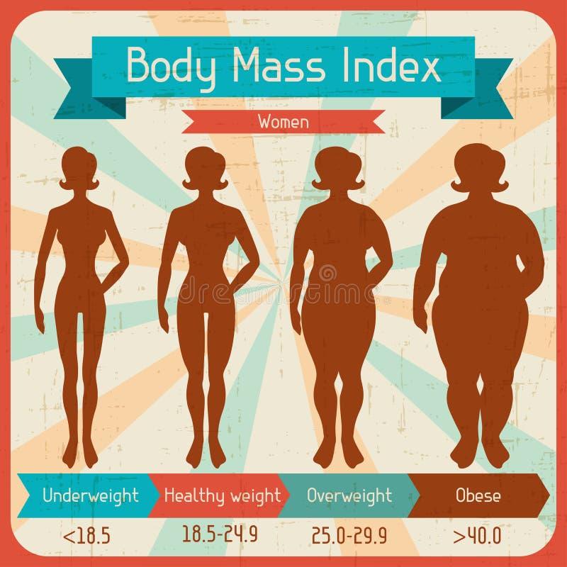 Retro manifesto dell'indice di massa corporea royalty illustrazione gratis