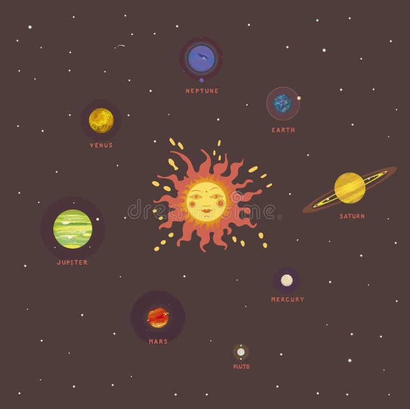 Retro vista del sistema solare illustrazione vettoriale