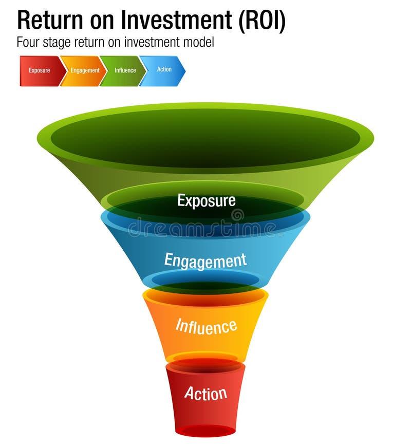 Retur på investeringen ROI Exposure Engagment Influence Action Cha royaltyfri illustrationer