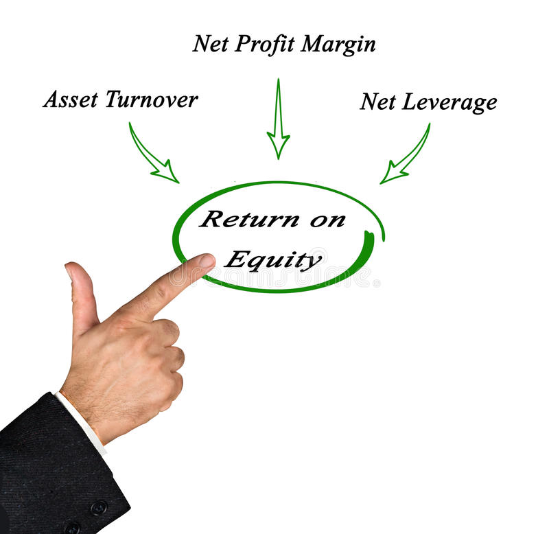 Return on Equity. Presenting diagram of Return on Equity stock photos
