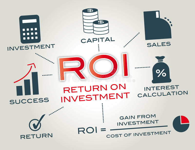 Return on investment. ROI, return on investment infografic with keywords and icons royalty free illustration