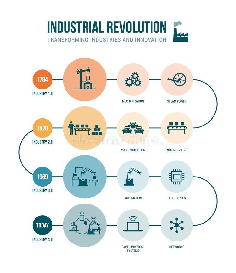 Revolução Industrial ilustração royalty free