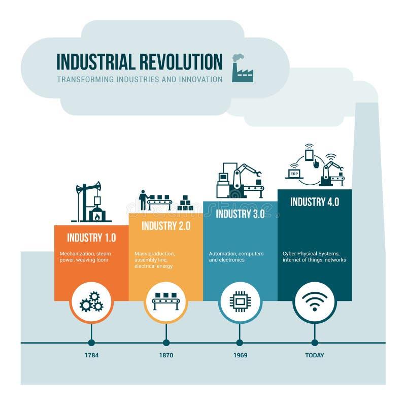 rewolucja przemysłowa royalty ilustracja