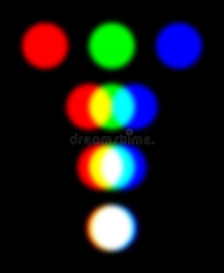 RGB与三盏重叠的聚光灯的颜色模式 向量例证