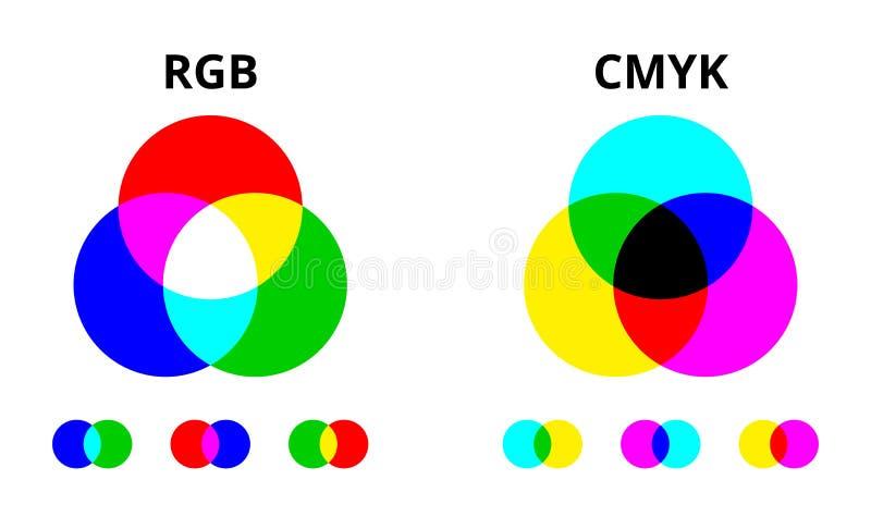 RGB και χρώμα CMYK που αναμιγνύει το διανυσματικό διάγραμμα διανυσματική απεικόνιση