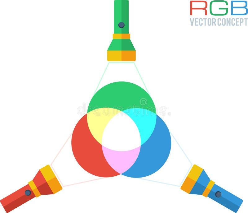 RGB красит концепцию вектора иллюстрация штока