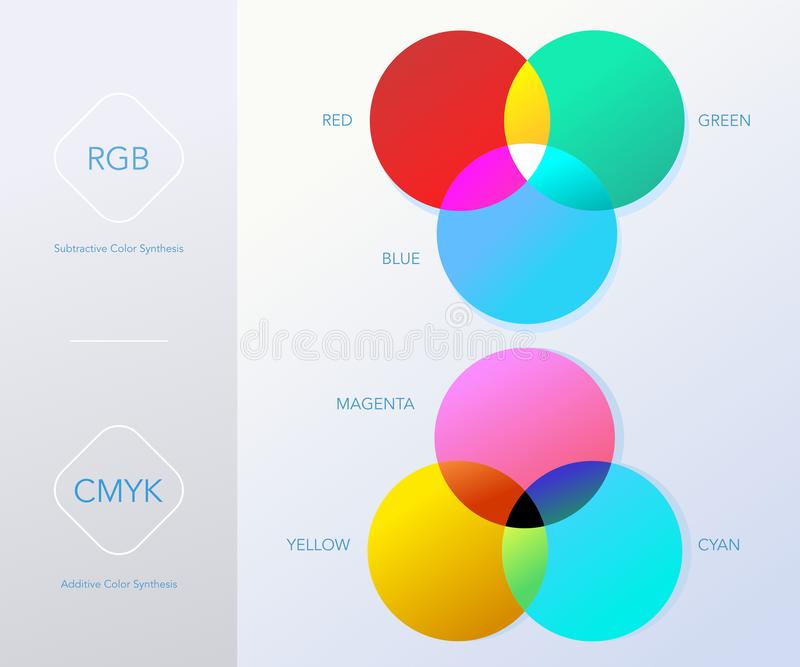 RGB and CMYK Color Models - Illustration stock illustration
